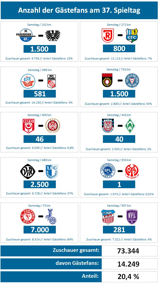 Auswärtsfahrer-Tabelle | liga3-online.de