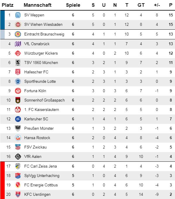 Ruckrundentabelle Meppen Erster Uerdingen Letzter Liga3 Online De